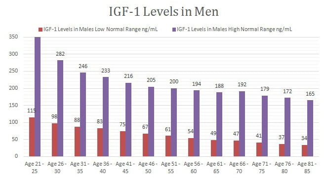 IGF-1 Levels in Men