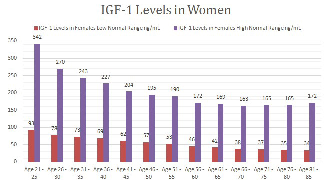 IGF-1 Levels in Women