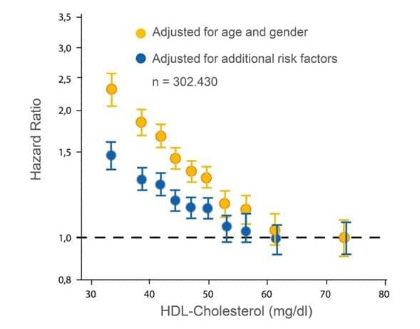 Chart - Higher HGH levels are directly linked to a lower risk of heart disease-min