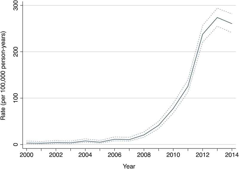The chart below documents the rise in verified cases of vitamin D deficiency in the US