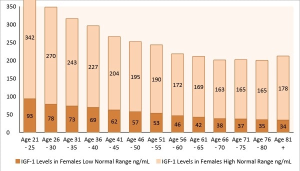 HGH and menopause