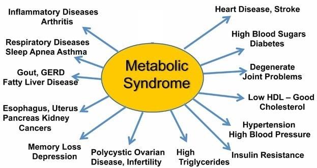 metabolic syndrome symptoms