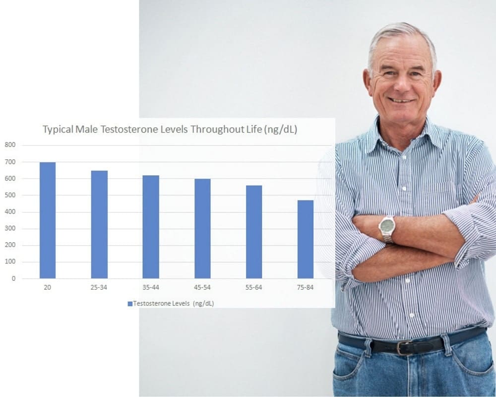 typical downward trajectory of a man's T counts as he ages